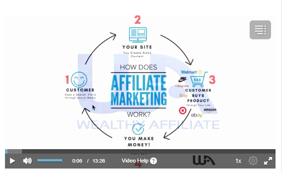 Image links to Wealthy Affiliate training lesson 2